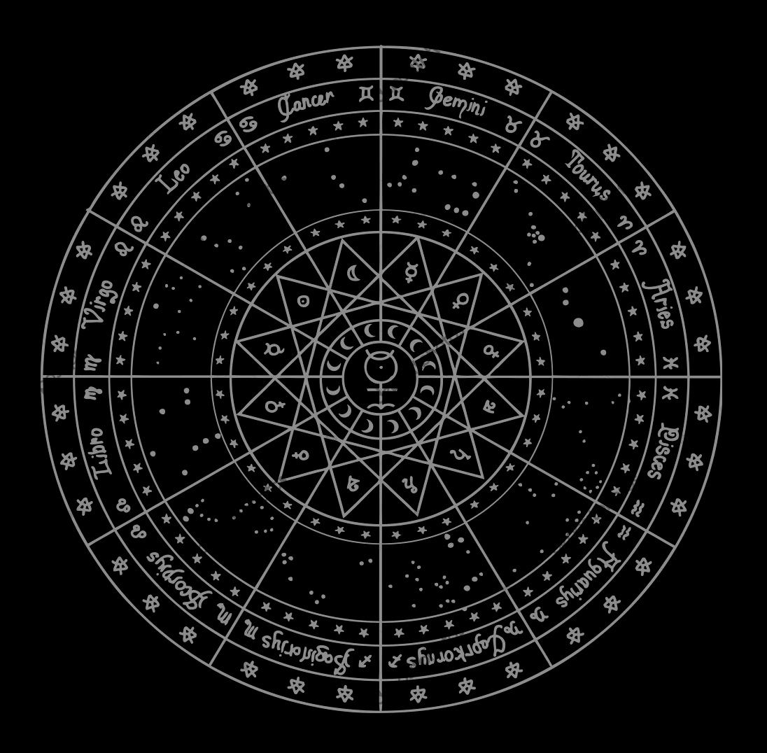44e62ffd7 Zodiac Wheel.     --¤--   in 2019   Zodiac wheel, Zodiac elements ...