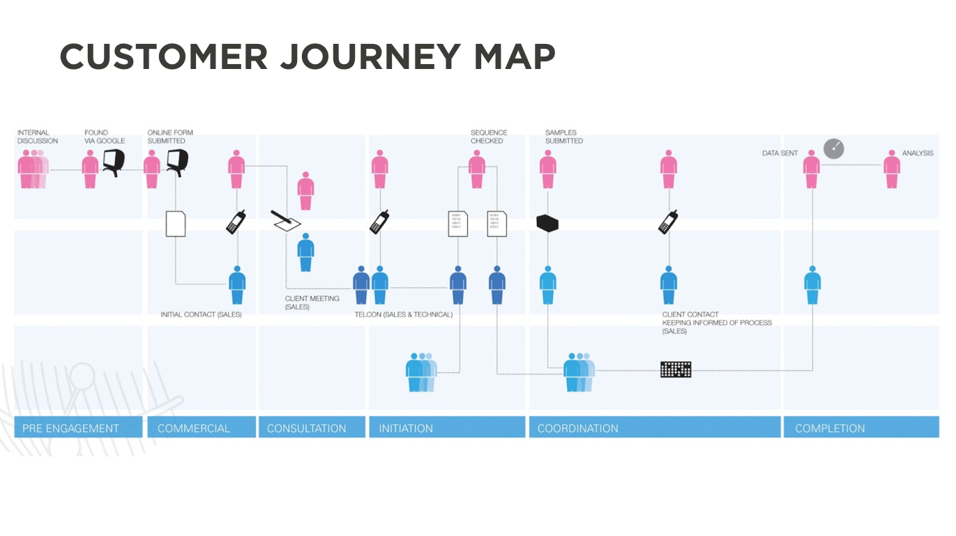 customer journey map ux customer experience maps pinterest customer journey mapping. Black Bedroom Furniture Sets. Home Design Ideas