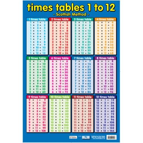 Printables Time Table 1 To 12 scottish times tables l 500x500 jpg pinterest google and search