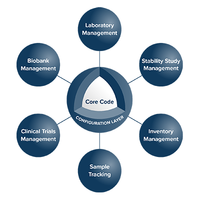 Lims Laboratory Information Management Systems Laboratory Information Management System Laboratory Management