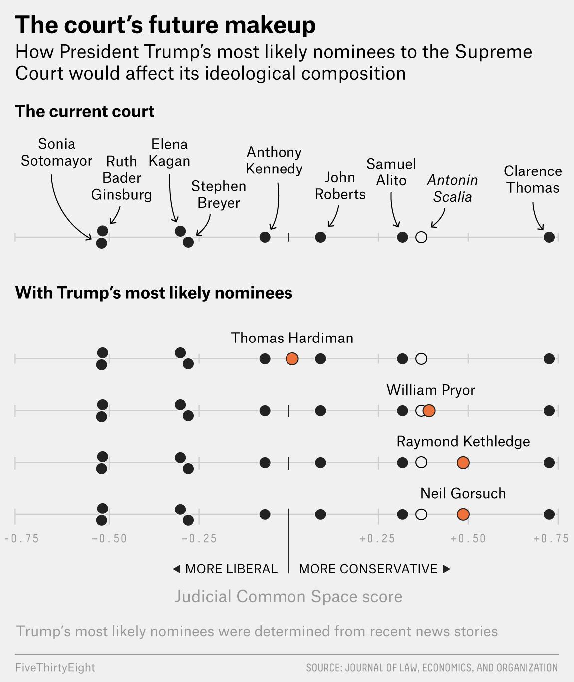 How Trump S Nominee Will Alter The Supreme Court Supreme Court Trump Court