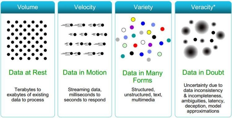 Data Veracity Data Science Central 4v Data Science