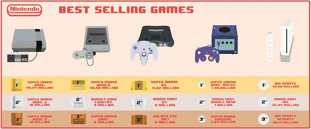 Evolution of gaming consoles timeline power rangers fighting game genesis
