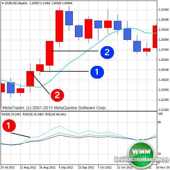Стратегия форекс для недельных графиков forex trading times australia