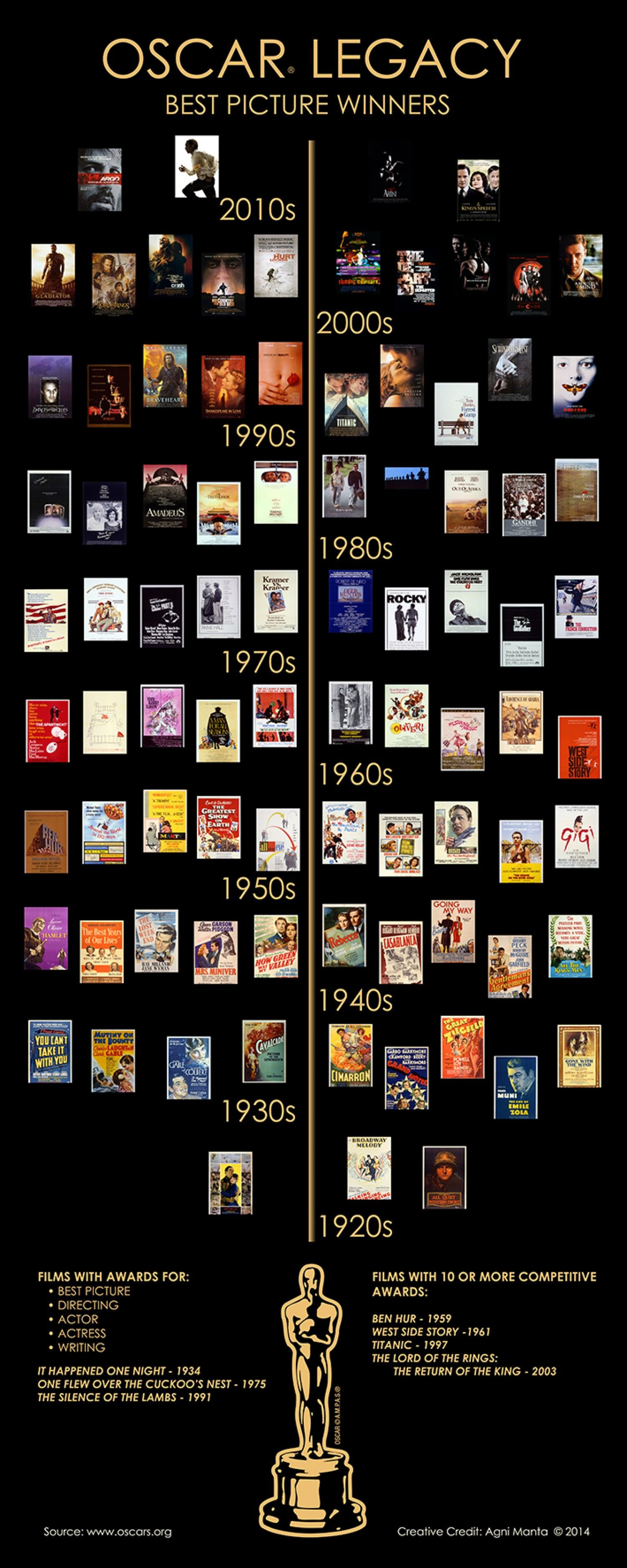 3/6/14 2:06a The Best Picture Oscar Historical Legacy Poster
