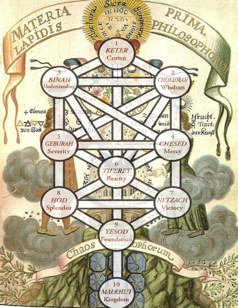 La Alquimia Y El árbol De La Vida Phileas Del Montesexto Arte De La Geometría Sagrada Arbol De La Vida Alquimia