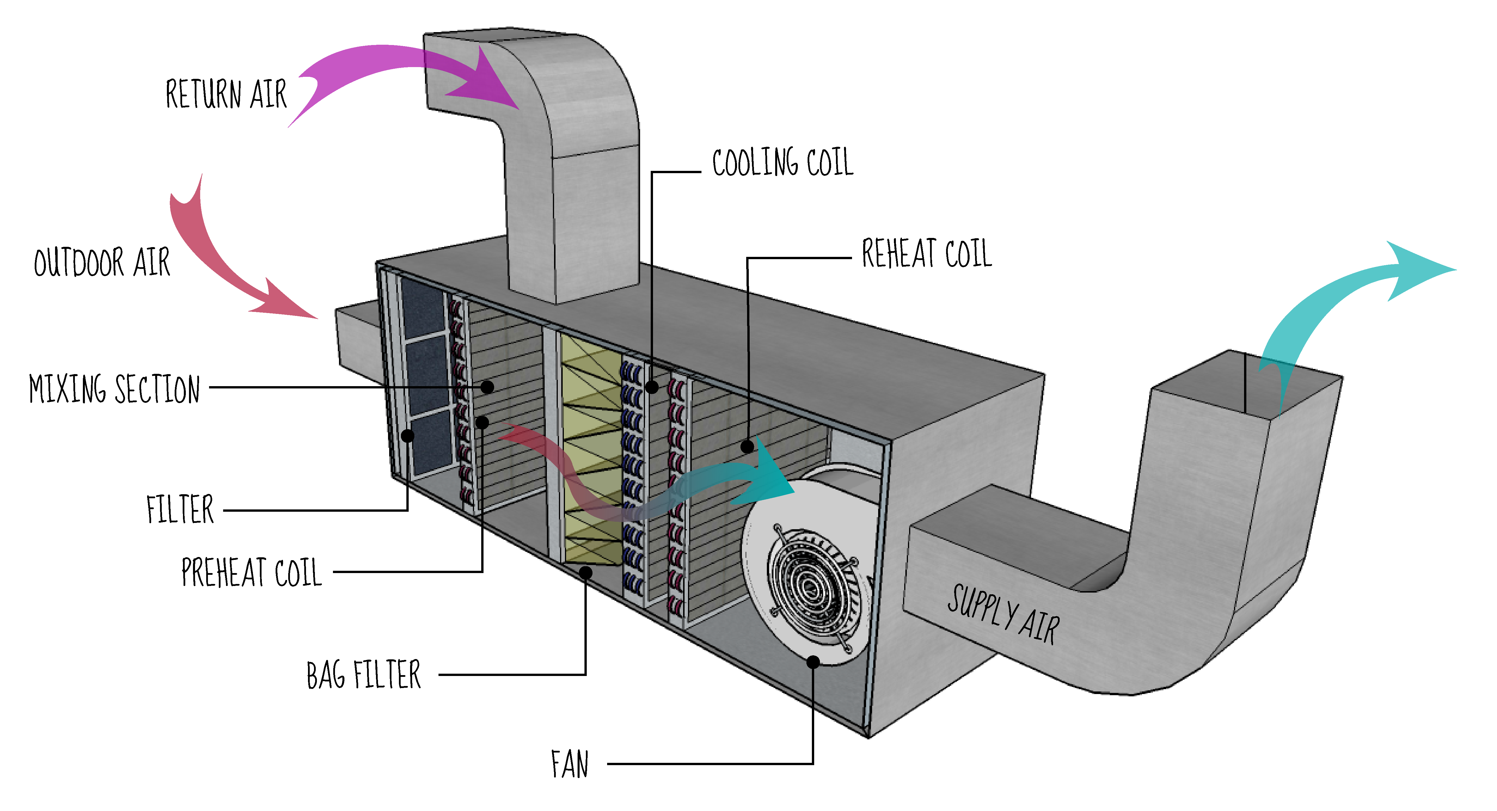 furnace ductwork diagram dorman 4 pin relay wiring image result for ahu layout air conditioning heating