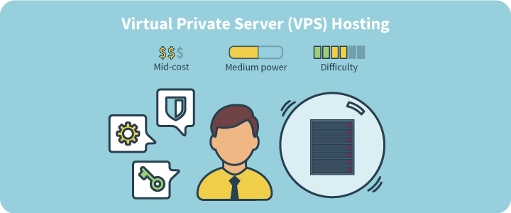 Virtual Private Servers What Is The Best Vps For Developers Virtual Private Server Hosting Hosting Company