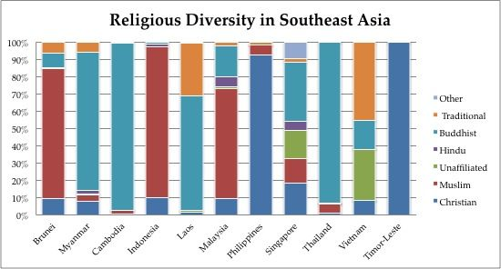 Image Result For Religions In Southeast Asia Map Travel Stuff - Asia religion map