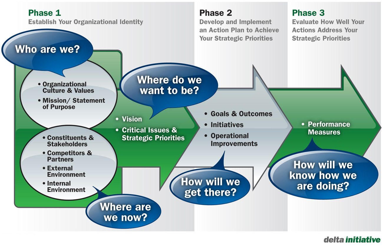 Image result for strategy to goals Strategic planning