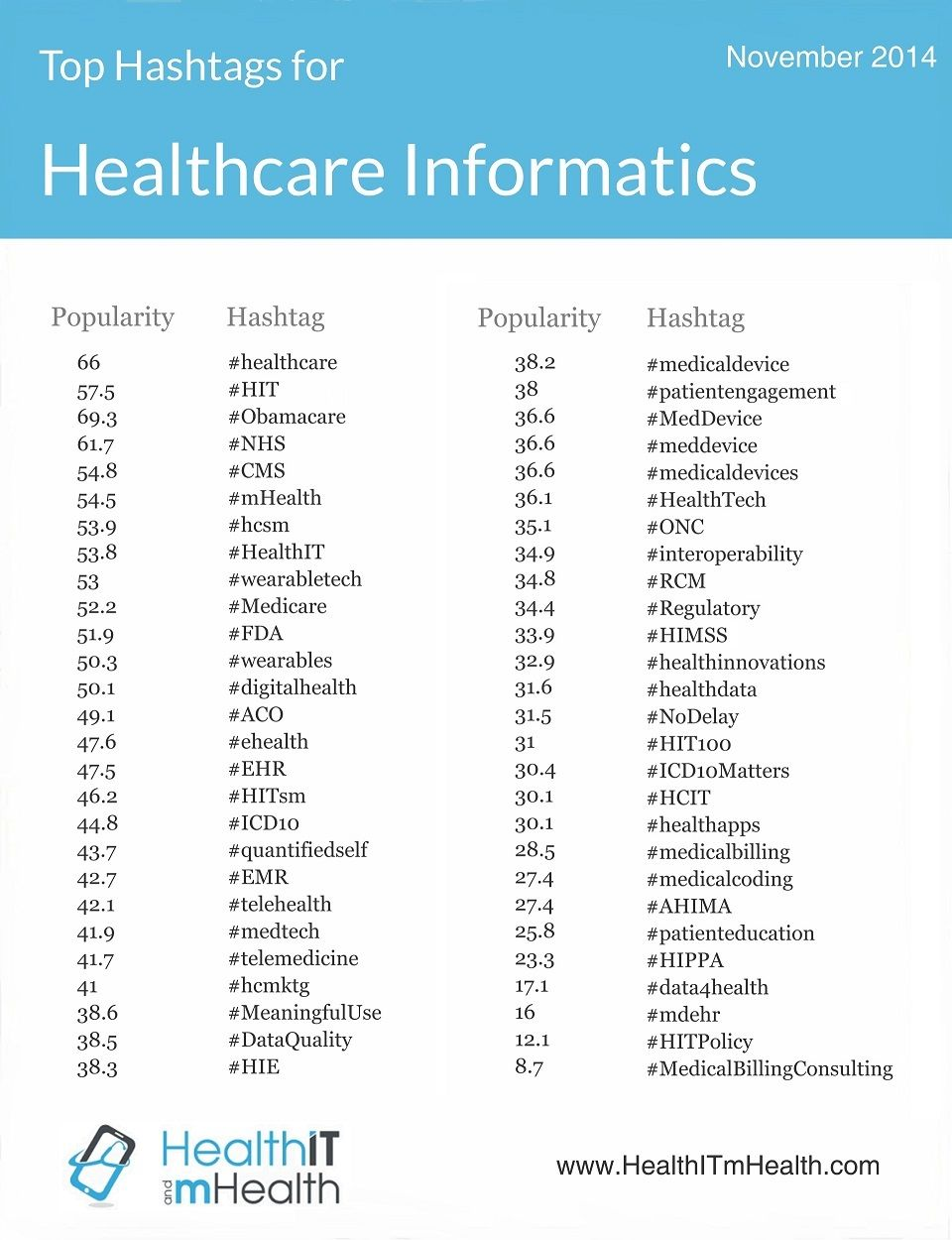 Listing of all healthcare hashtags and medical hashtags