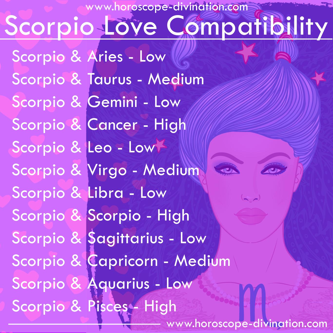 Scorpio Love Compatibility Scorpio Zodiac Memes Zodiac Signs Couples Compatible Zodiac Signs Zodiac Sign Love Compatibility