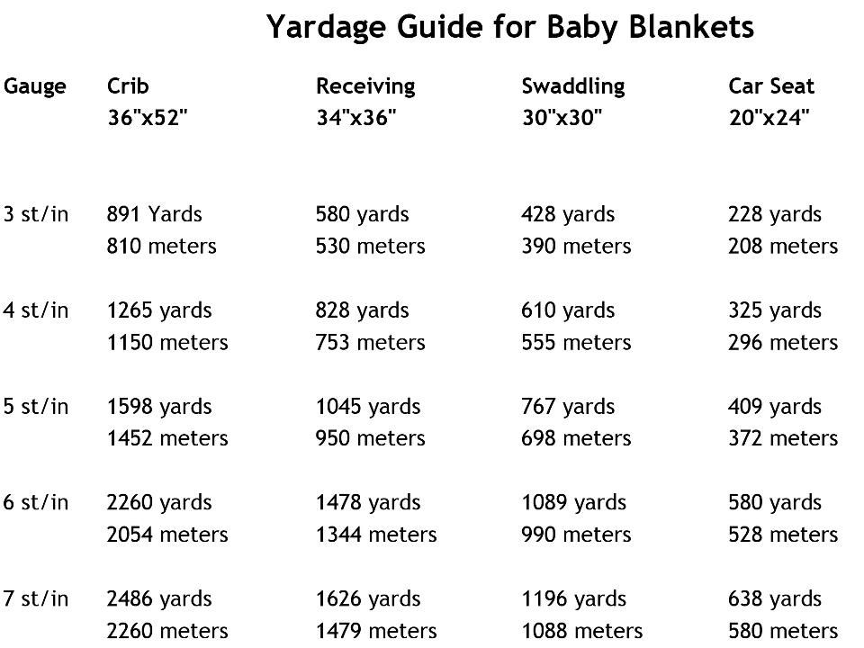 How much yarn do I need to make a baby blanket? Here's a