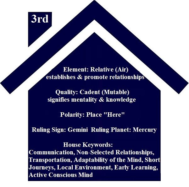 Astrology Basics - 3rd House, From ©2009 Astrology Basics by
