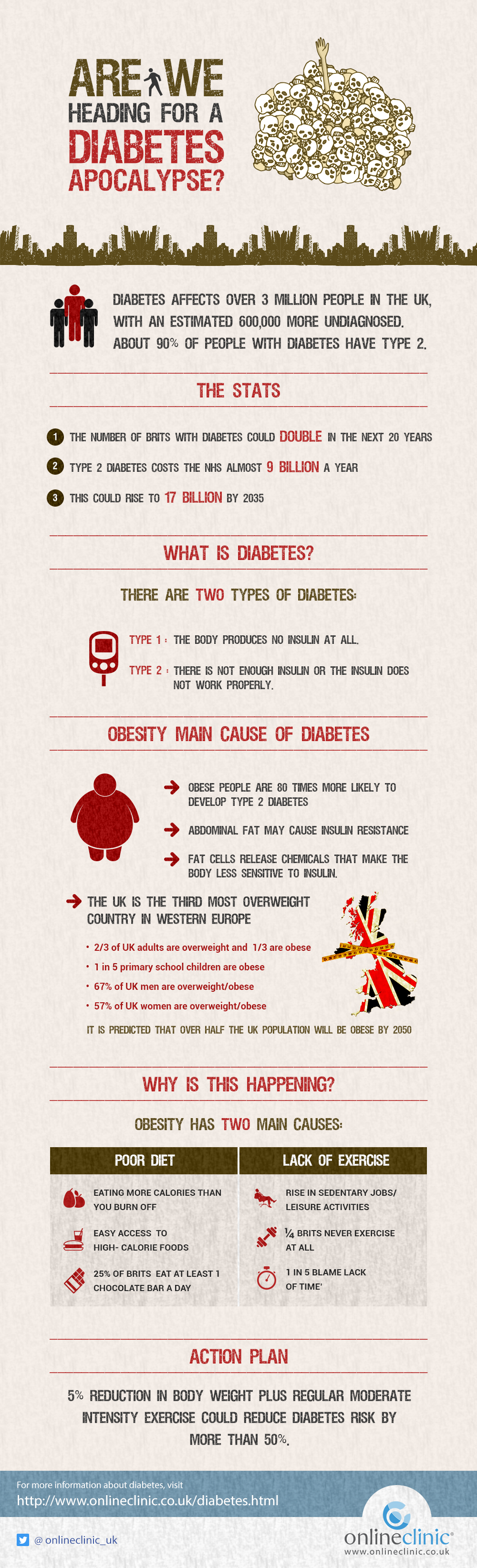 Diabetes affects over 3 million people in the UK, with an estimated 600,000 more undiagnosed. Although 90% of people who have diabetes suffer from type 2, both types are important to fight against.