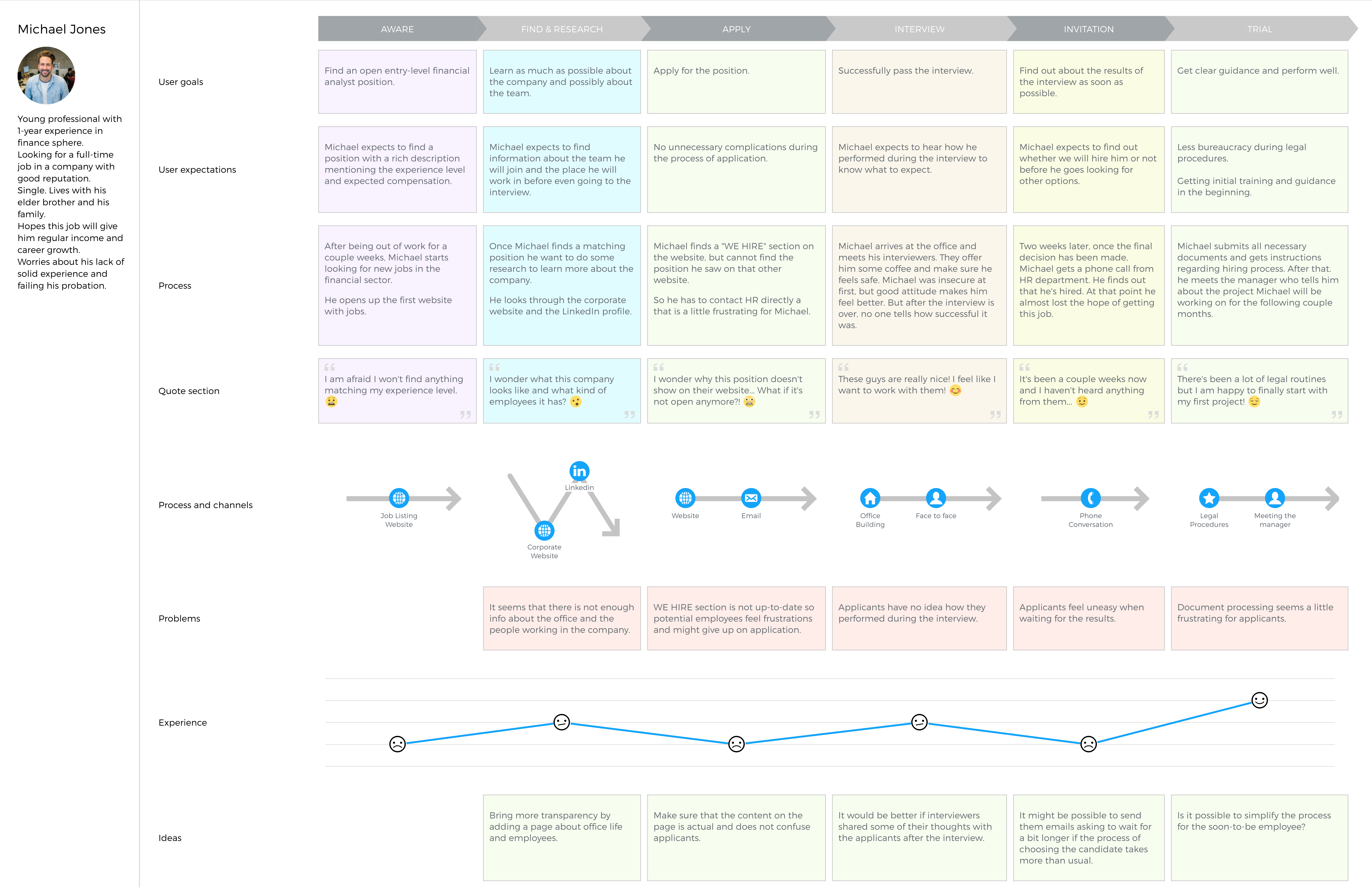 An Example Of An Employee Experience Journey Map Created In - Ux journey map template