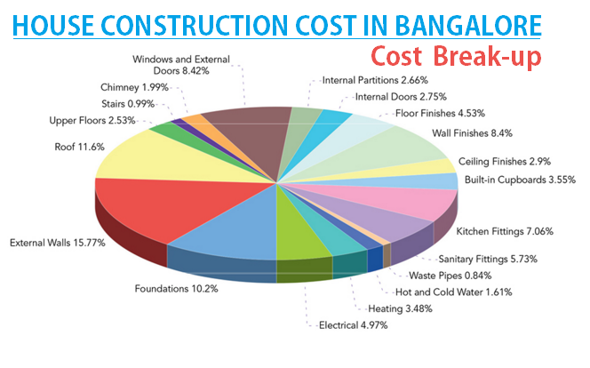 House construction cost in bangalore cost break up for g+2
