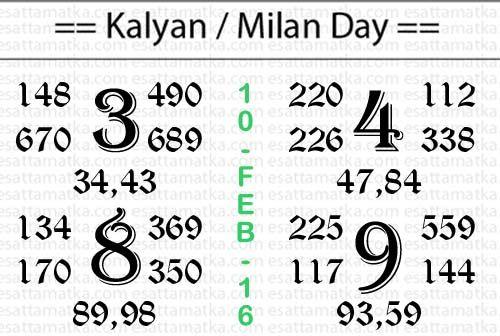 Today Super Strong Kalyan Matka Newspaper Chart (10-Feb-2016