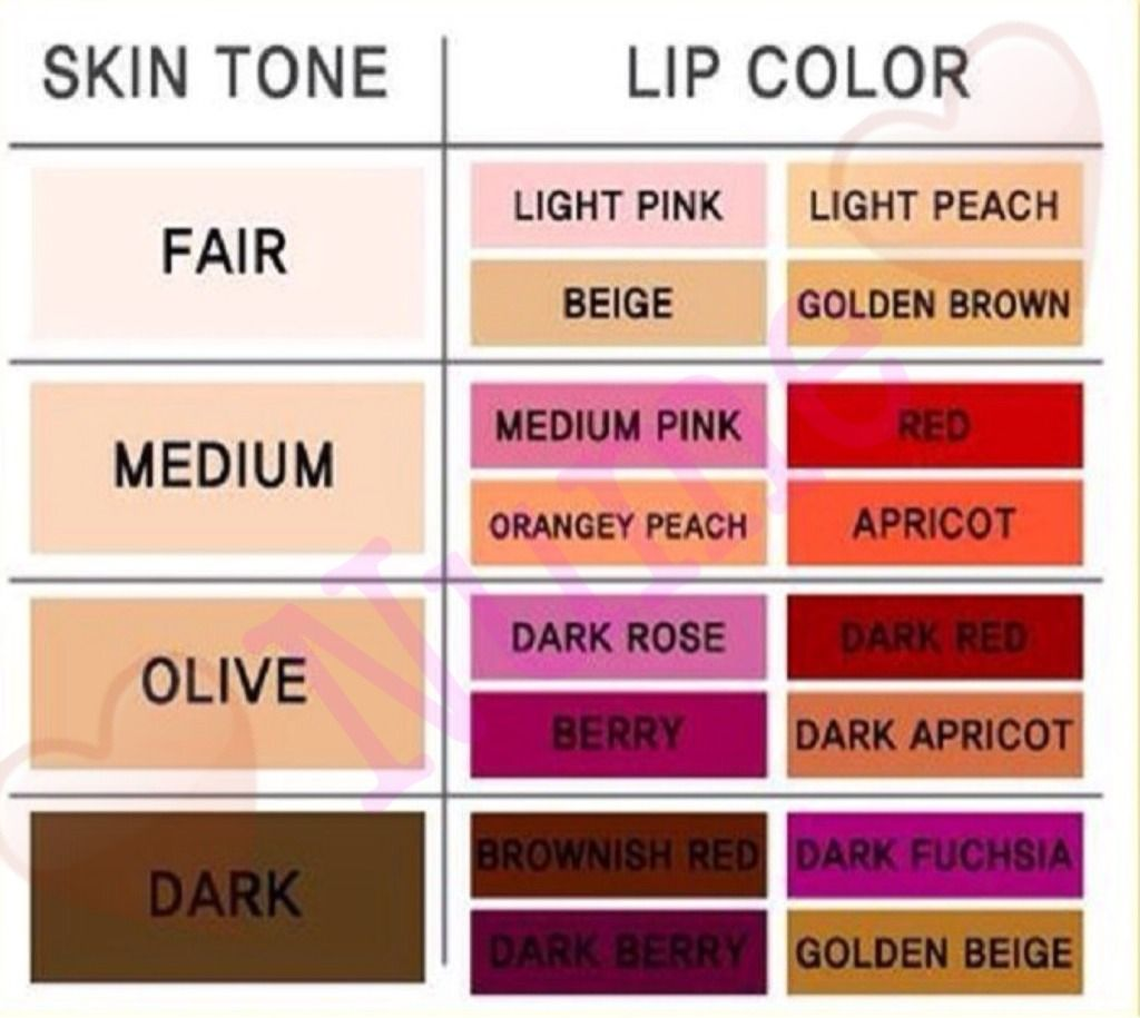 Best Lip Color For Your Skin Tone Tipit