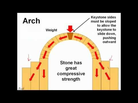 Page 35 History Of Visual Technology Stone Construction And