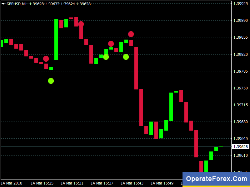 Binary options indicator alert