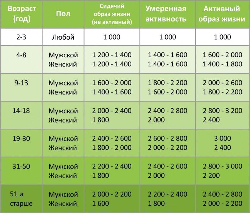 Норма Калорий Для Похудения Таблица. Таблица подсчета калорий для похудения и диет