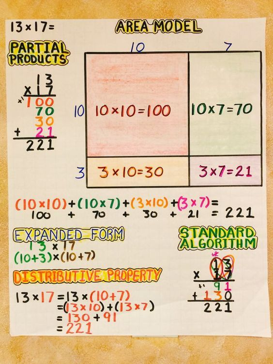 Multiplication Area Model Partial Products Expanded Form