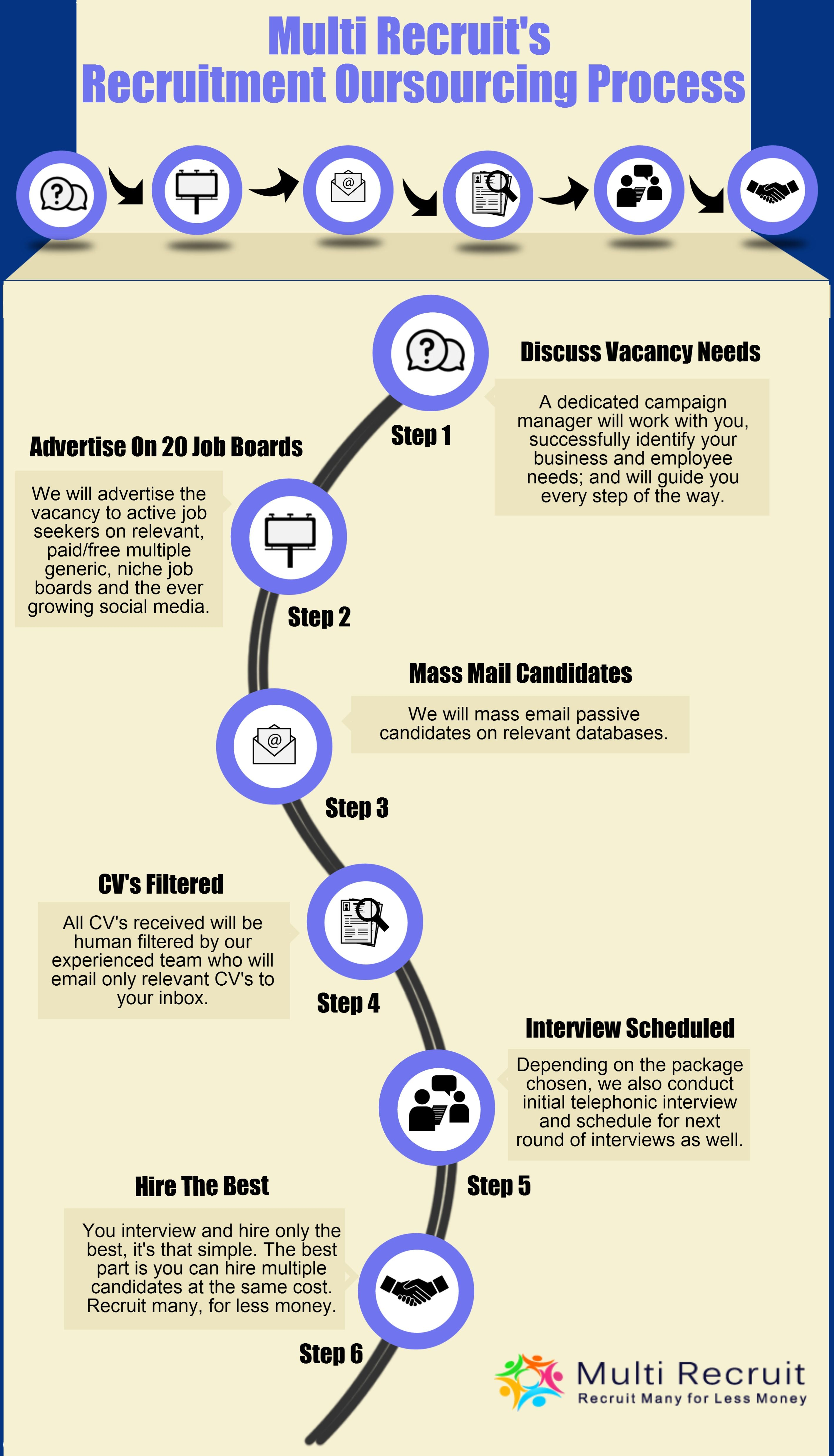 This infographic talks about the various steps in our recruitment this infographic talks about the various steps in our recruitment process fandeluxe Image collections