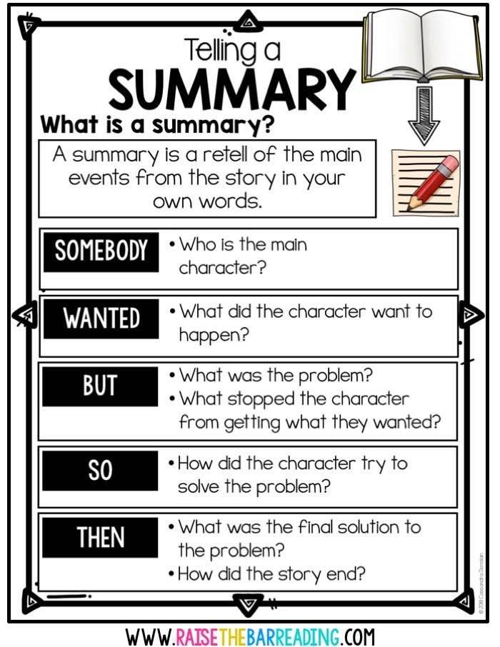 Engaging and Meaningful Fiction Reader Response for Elementary Students. Teacher blog fiction summary writing SWBST, fiction summary anchor chart, fiction summary poster, fiction summarizing paragraph