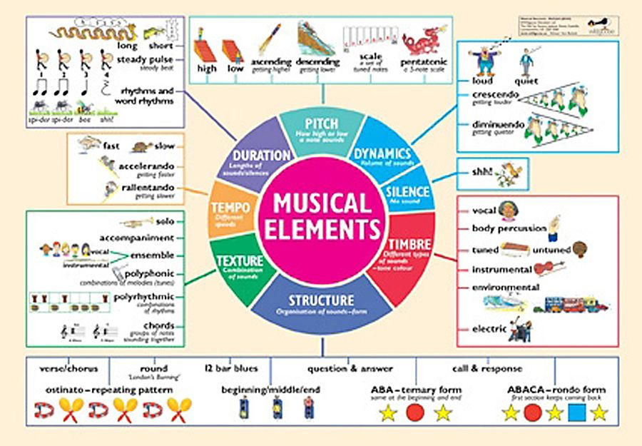 Music In Motion Music Elements Poster Guide Teaching Music Elementary Music Classroom Elementary Music