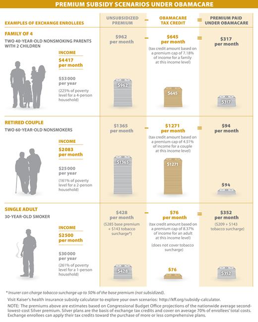 Premium Subsidy Scenarios Under Obamacare Kaiser Family