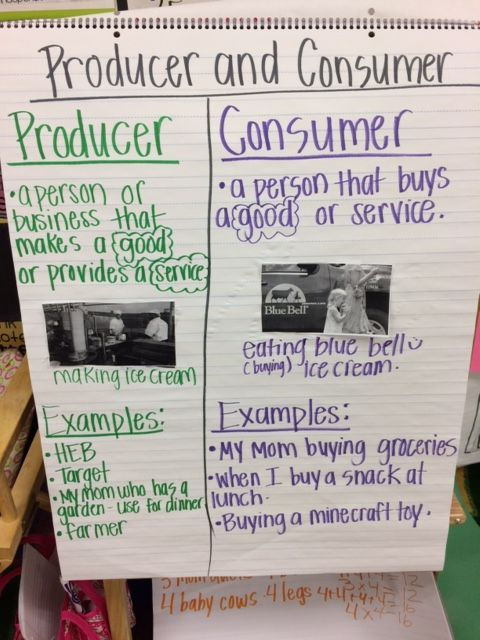 Producer and Consumer Anchor Chart | Anchor Charts {Upper ...