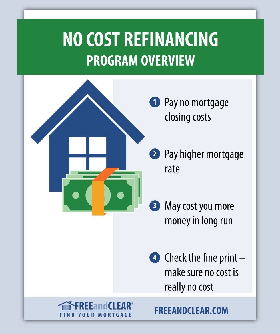 How A No Cost Mortgage Works Refinance Mortgage Home Equity