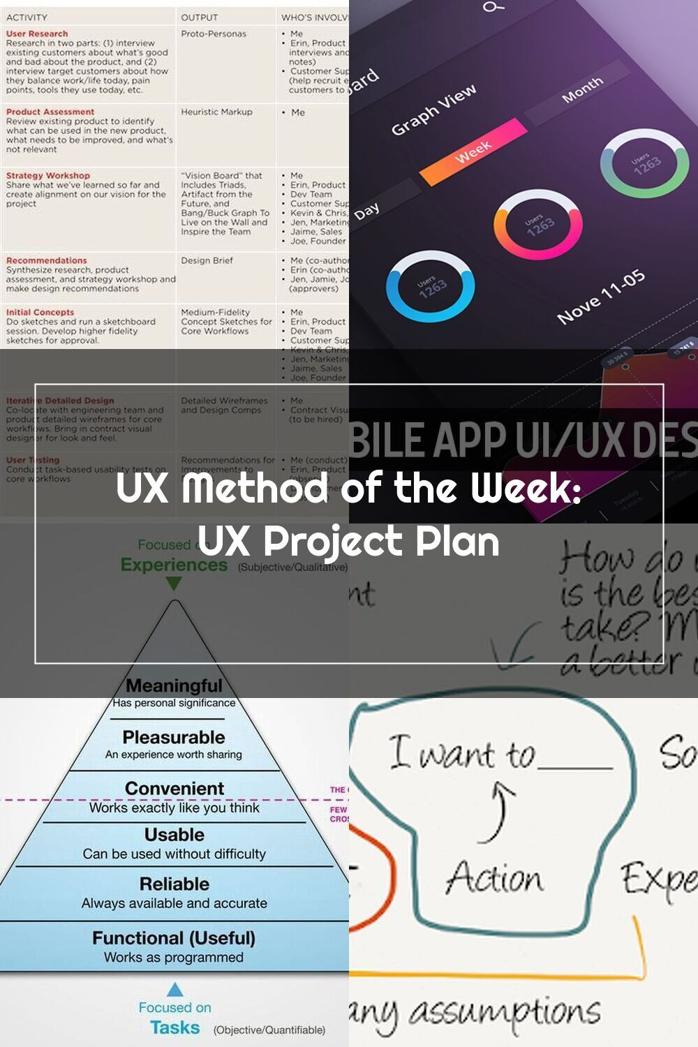"The UX project plan helps you ask, ""what work goes into"
