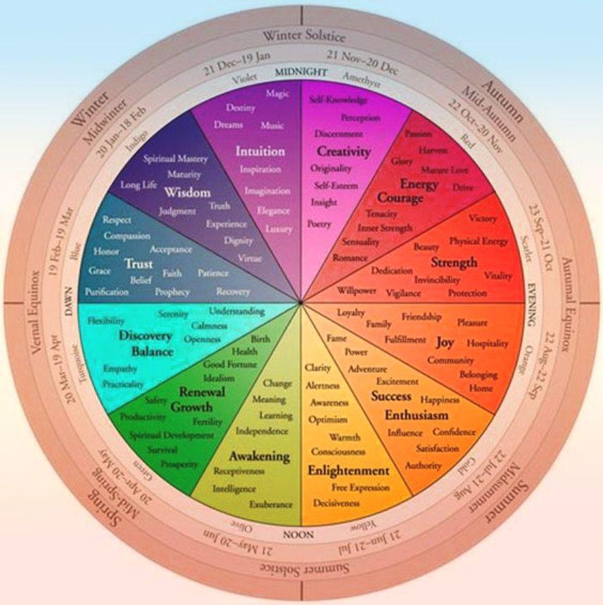 wheel of the year magic ☾ Bohemefit Wheel of life
