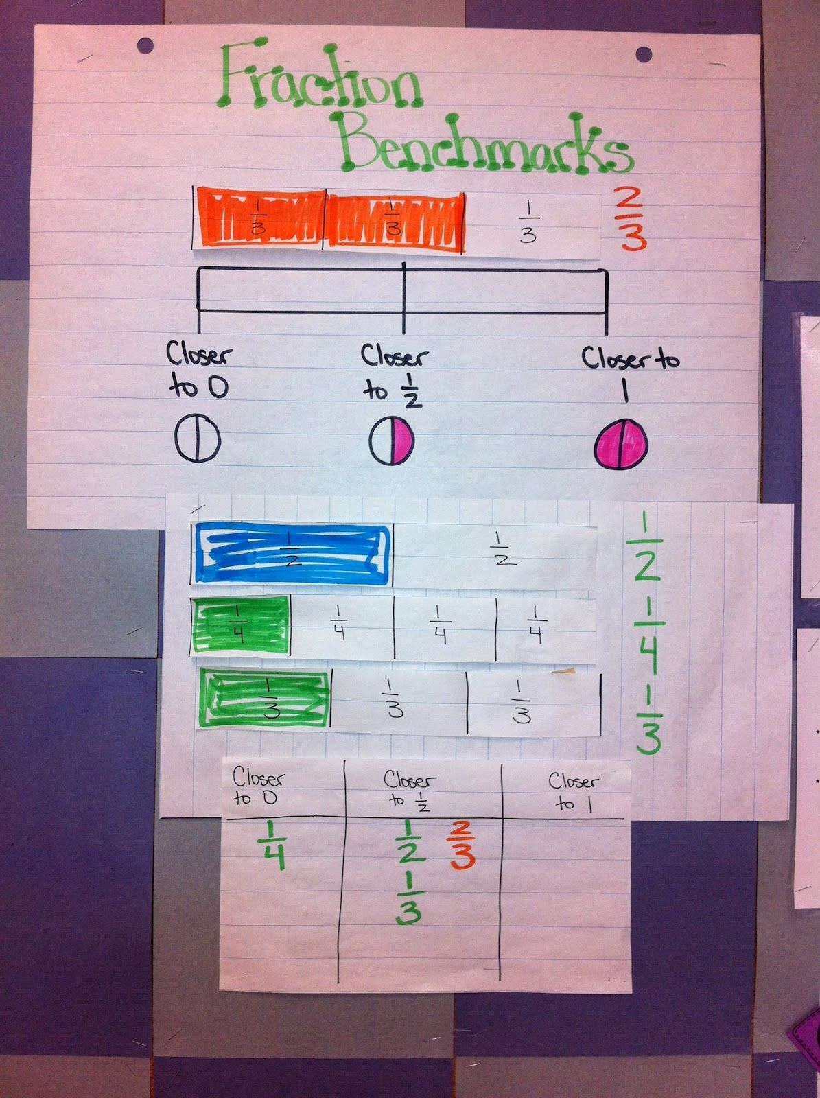 Fraction Benchmarks Anchor Charts