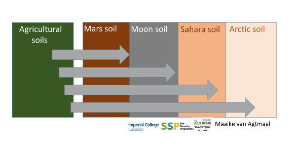 Experiment - Can bacteria survive in Mars Moon soil simulant?