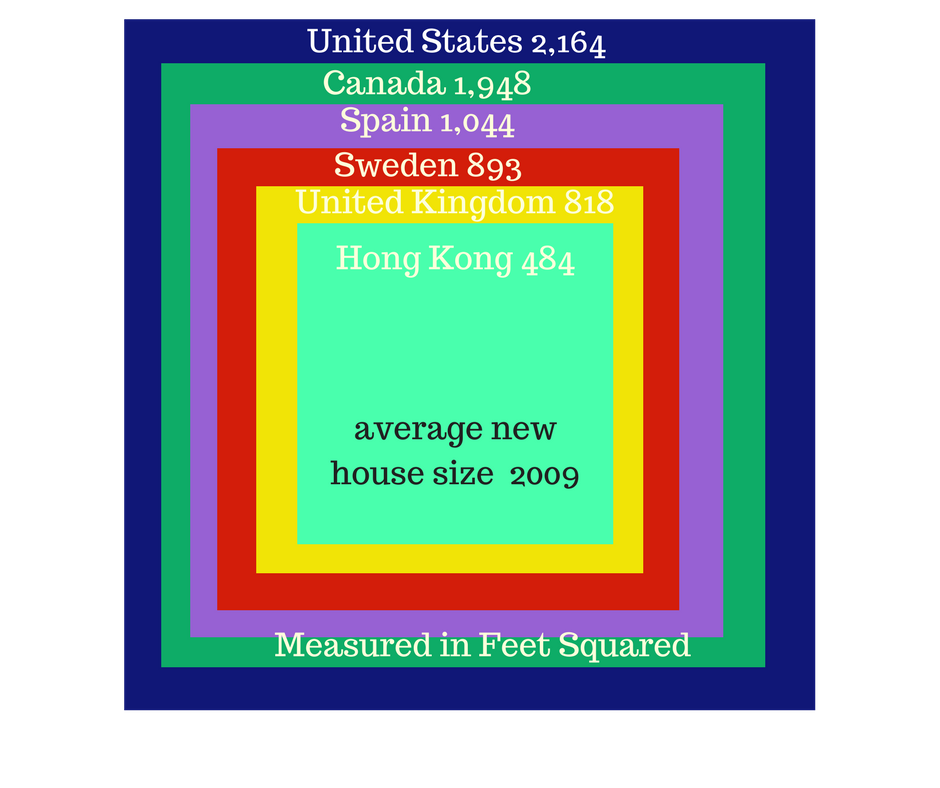 Owning A Really Big House Still Dominates The American Culture. The Average  Family Size Shrank