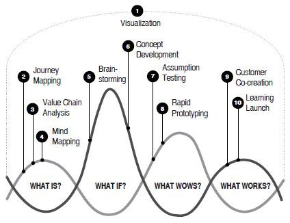 The Planning Notepad by John Krissilas: Design Thinking