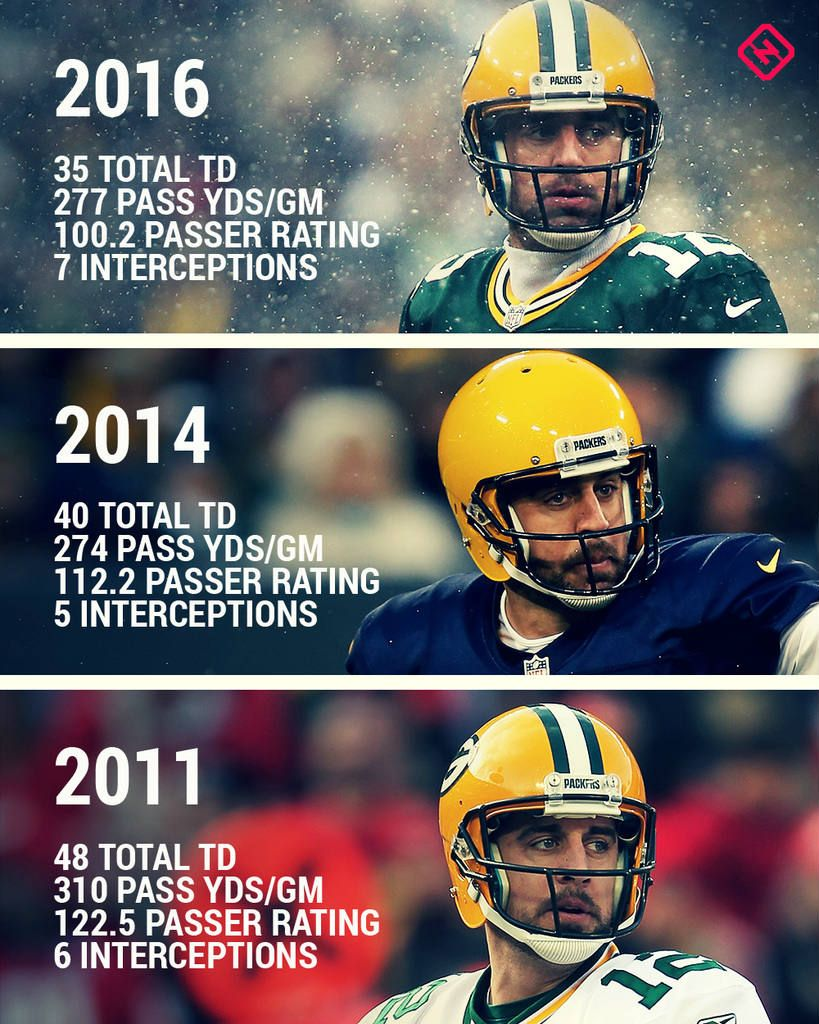 Aaron Rodgers Will Run Away With Mvp When Packers Run The Table Nfl Playoff Picture Packers Nfl Packers