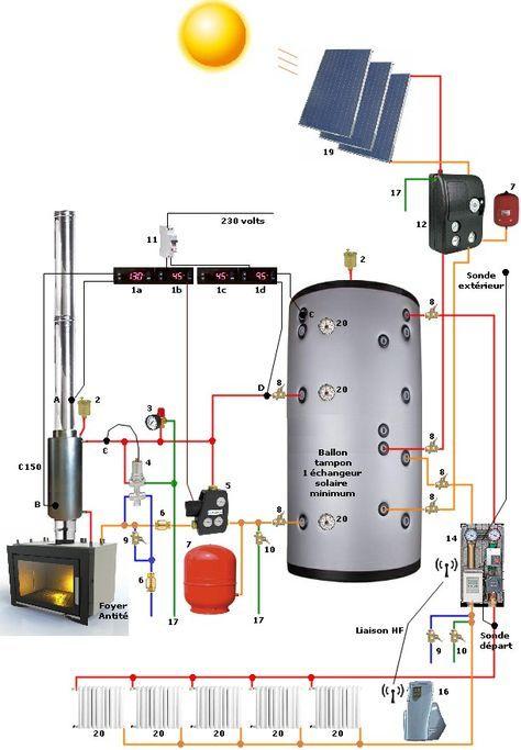Bouilleur utilisé avec chauffe eau solaire en appoint Kúrenie - Echangeur Air Air Maison