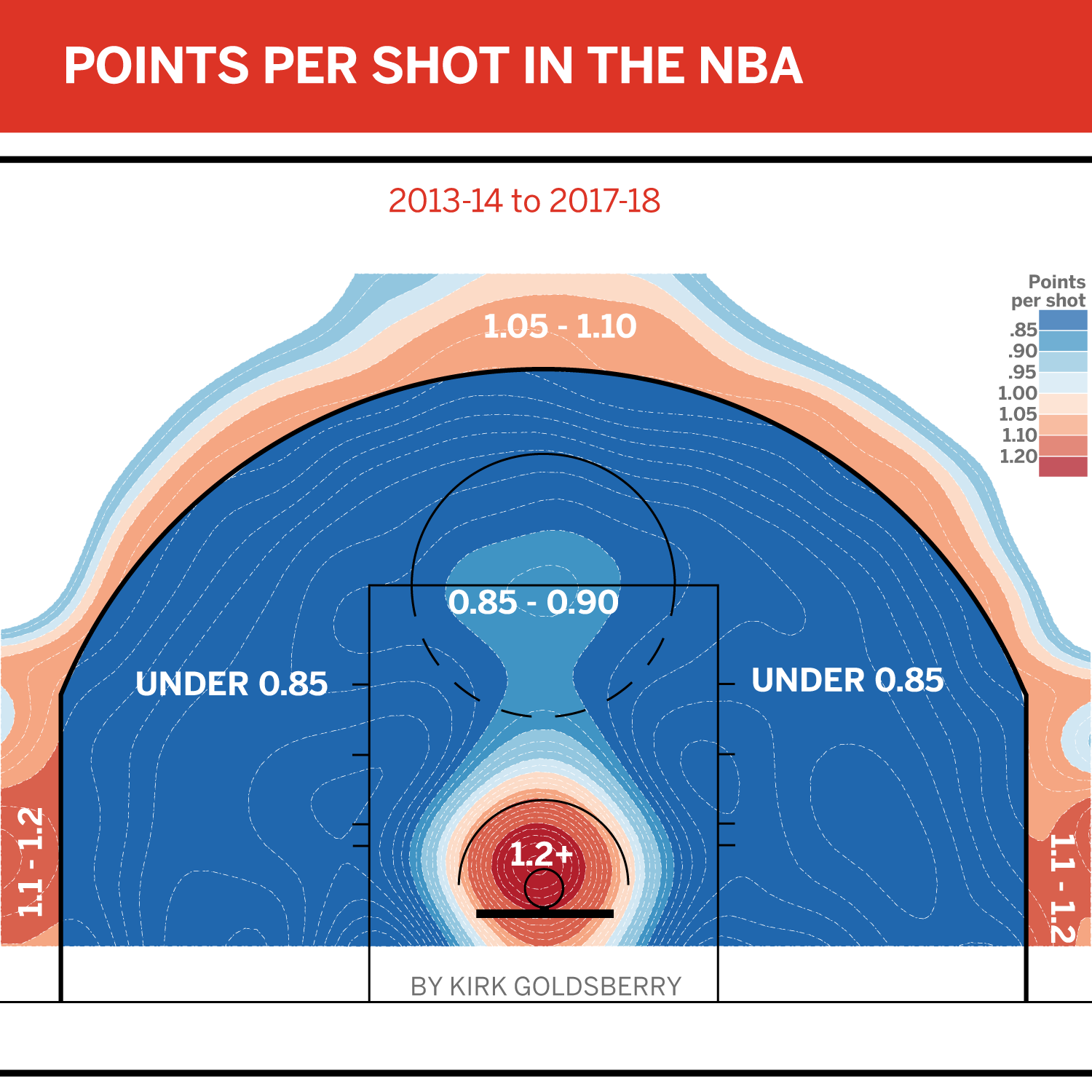 Points Per Shot In The Nba Graphing Millennials Sports And Politics