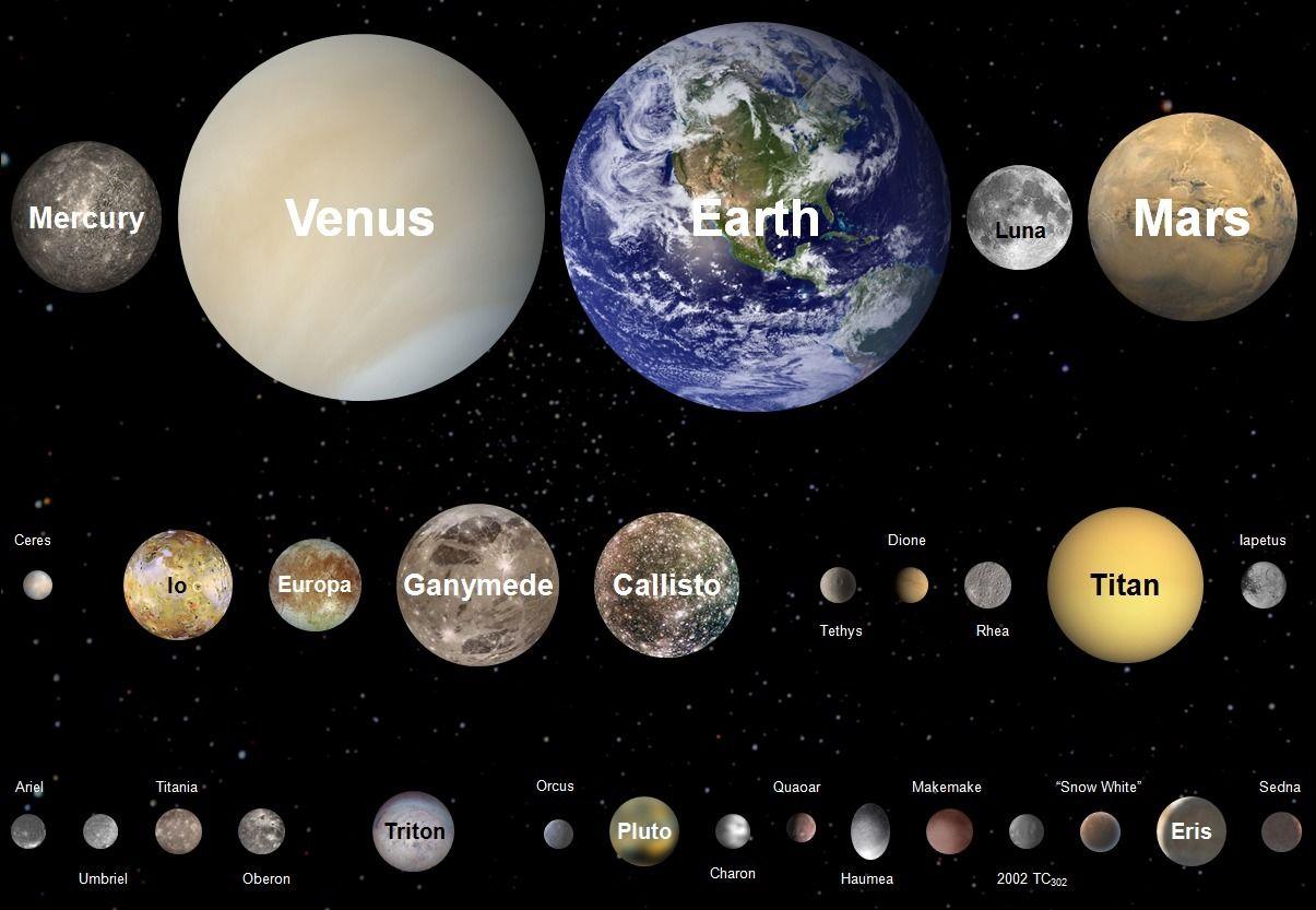 Planet Moon Size Comparison Planeten Im Sonnensystem Sonnensystem Sterne
