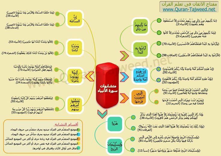 C41afe03241a2896cc5f79fe0b4bb111 Jpg 736 520 Tafsir Al Quran Holy Quran Mind Map