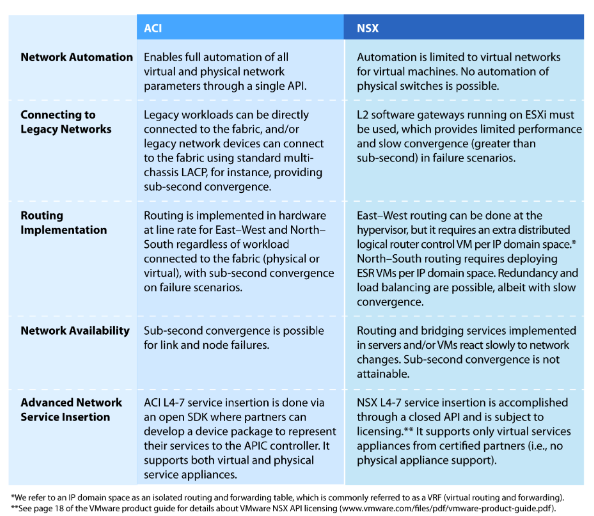 ACI vs NSX | IT Stuff in 2019 | Nsx, Router switch, Enabling