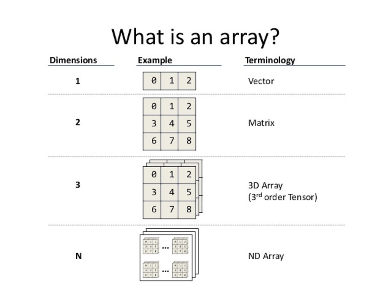 Array concept interview questions and answers in java java pinterest without any doubt an array is one of the most used data structure in all programming language including java pick up any programming lan baditri Image collections