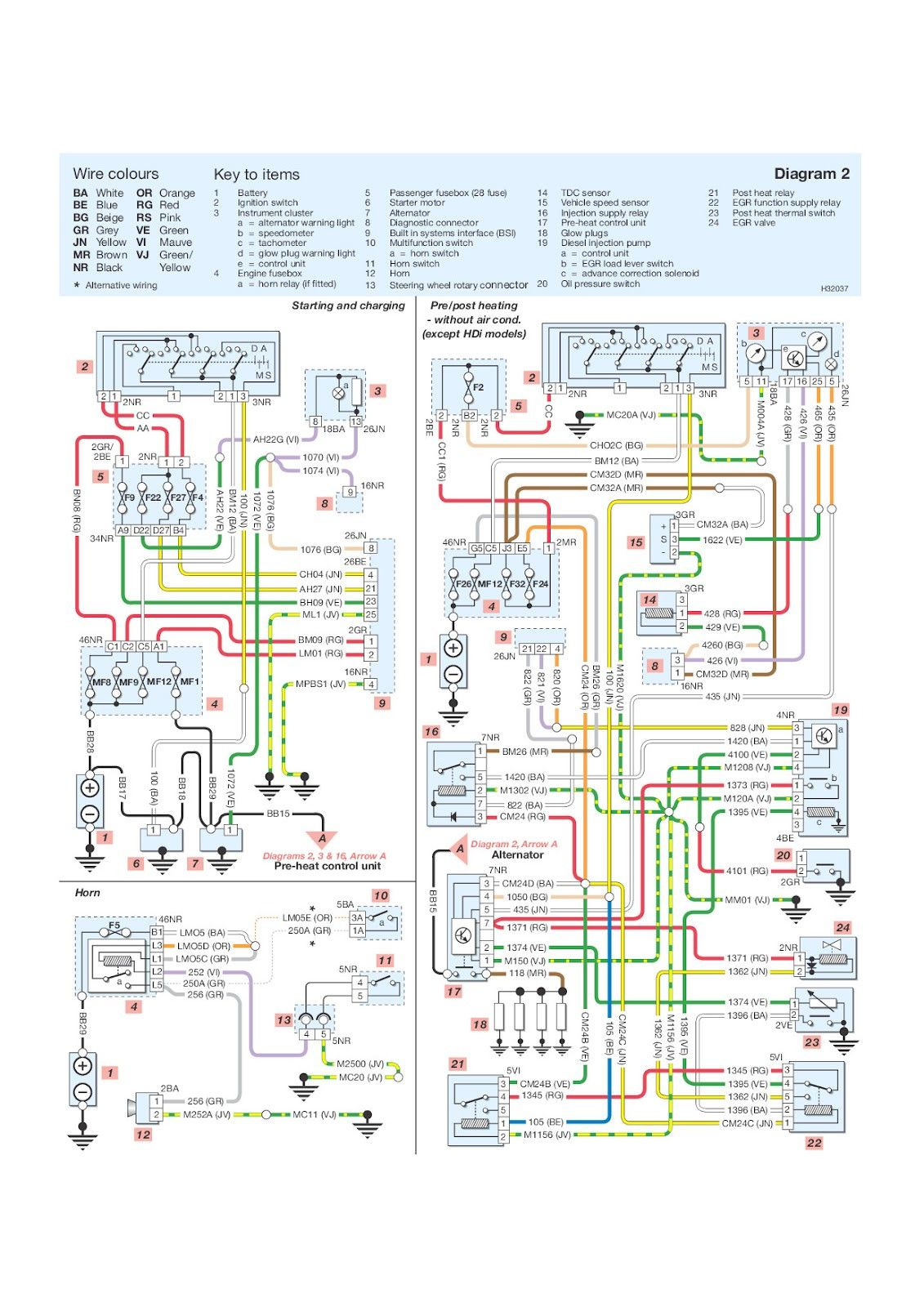 Your Wiring Diagrams Source Peugeot 206 Starting Charging Horn Brilliant  Diagram