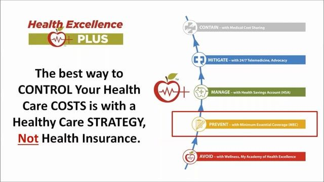The Option To Expensive Health Insurance With Images Health