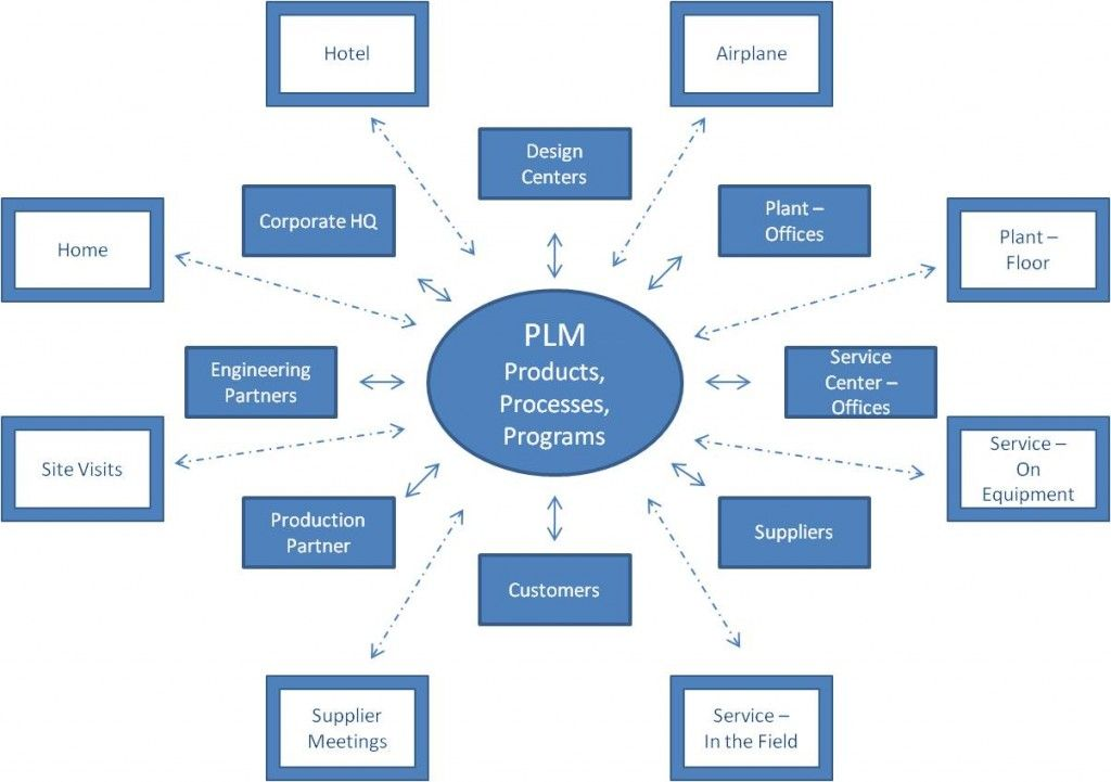 PLM Hits the Road and the Plant and the Service Depot