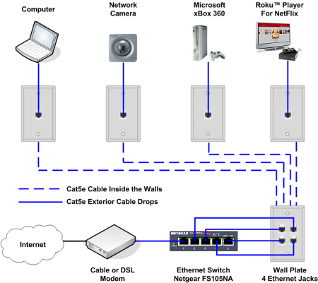 how to install an ethernet jack for a home network fishing cable rh pinterest com General Network Design Diagram Local Area Network Diagram